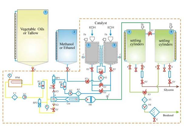 Biodiesel Business Plan